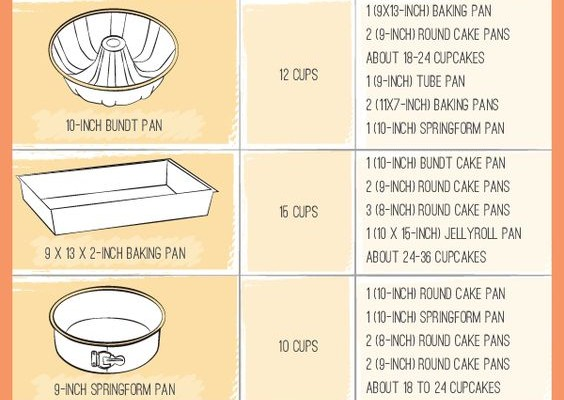 Useful Baking Guides And Conversion Chart Archives Sharmilazkitchen